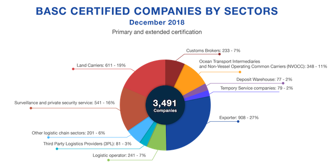 BASC Certified Companies by Sectors